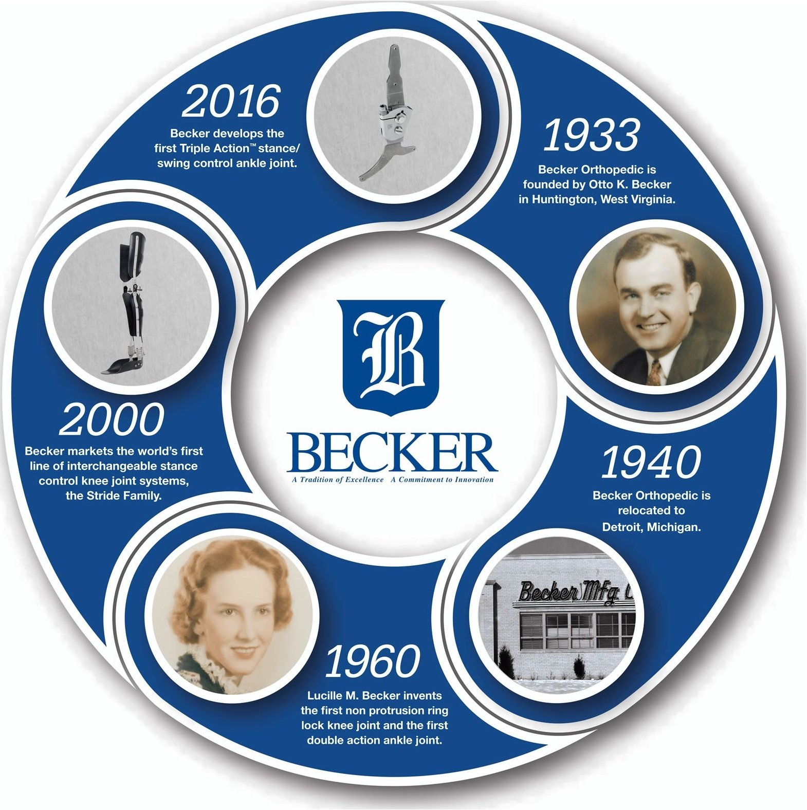 About Us - Becker Orthopedic